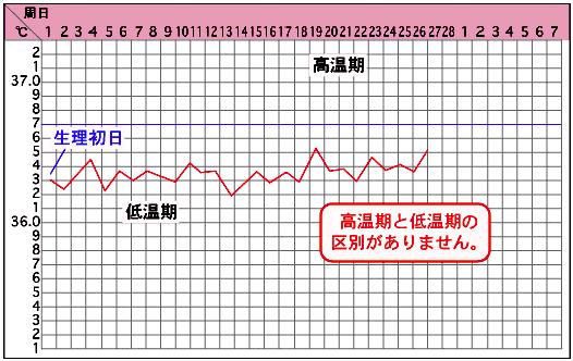 排卵 グラフ 日 体温 基礎